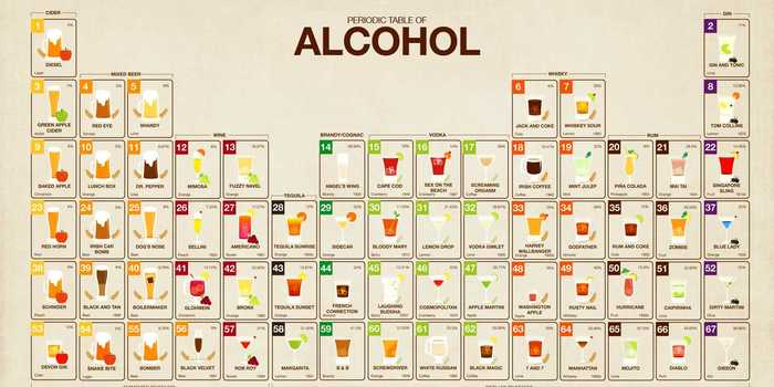 the-periodic-table-of-alcohol-charts-all-your-favorite-beverages.jpg