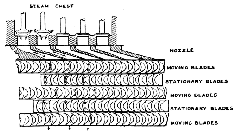 The_Steam_Turbine,_1911_-_Fig_27_-_Diagram_of_Curtis_Blades_and_Nozzles.png