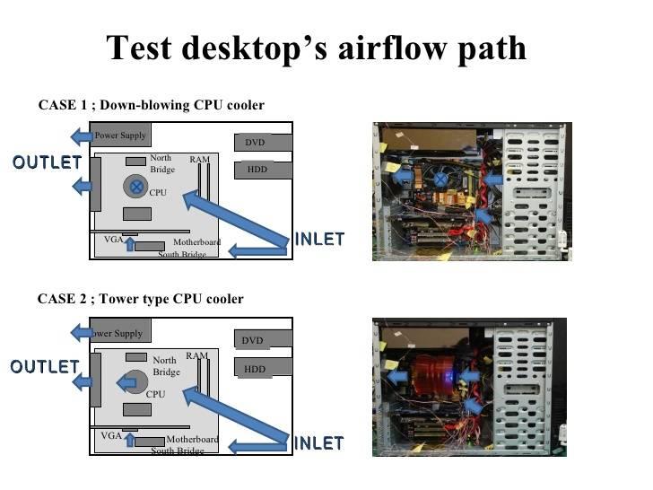 thermal-and-airflow-modeling-methodology-for-desktop-pc-24-728.jpg