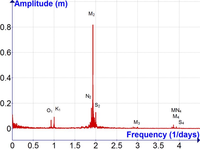 Tides Fourier Transform.png