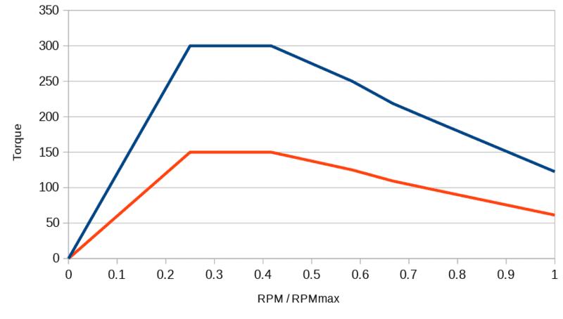 torque-rpm-ratio.png