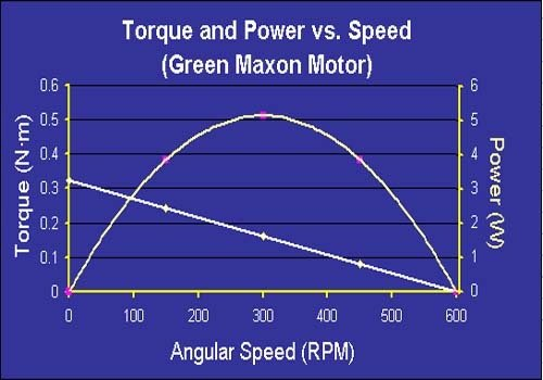 Calculating acceleration on different gears in vehicle for Electric motor torque curve