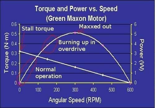 torquepowerspeed.jpg