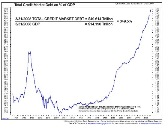 total-credit-debt-percentage-gdp.jpg