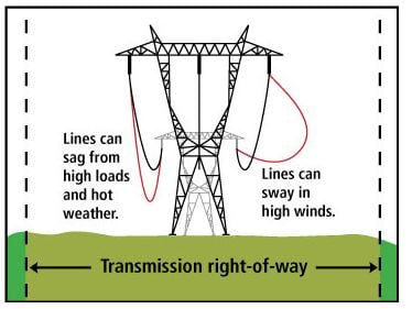 Trans-Line-Right-of-Way-graphic.jpg