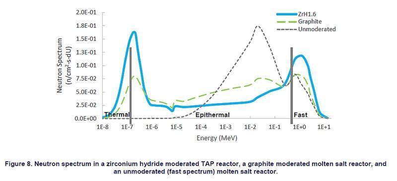 Transatomic%20Thermal%20plus%20Fast%20Spectrum%20-%201029.jpg