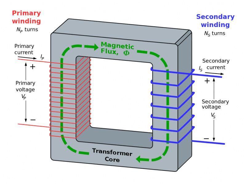 Transformer3d_col3.svg.png