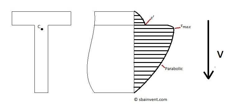 transverse_shear_diagram.jpg