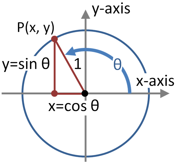 Trig_functions_on_unit_circle.PNG