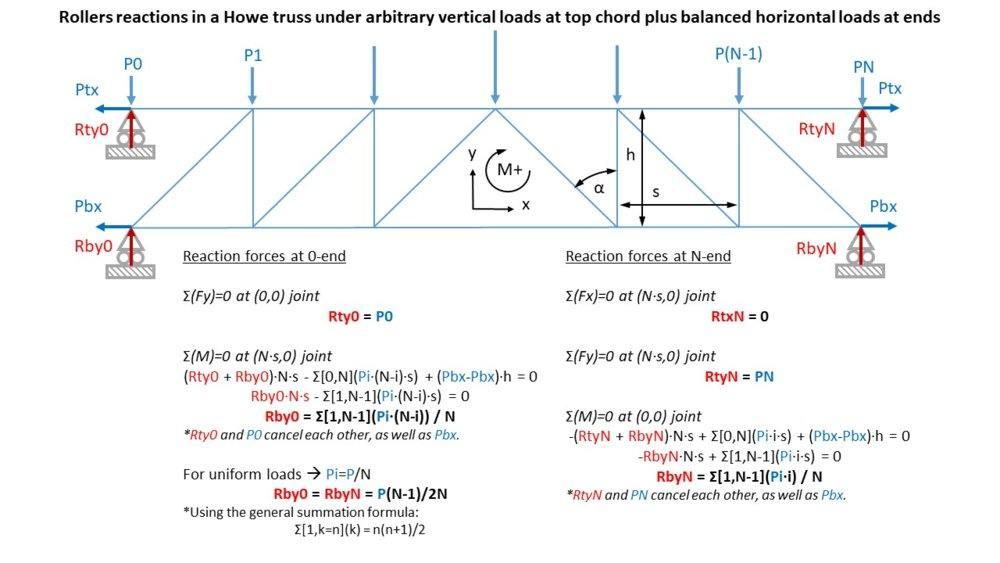 Truss_Fig2_PhysicsForums.jpg