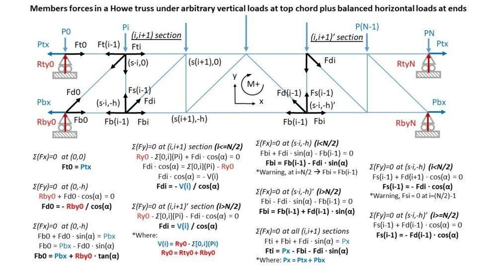 Truss_Fig3_PhysicsForums.jpg