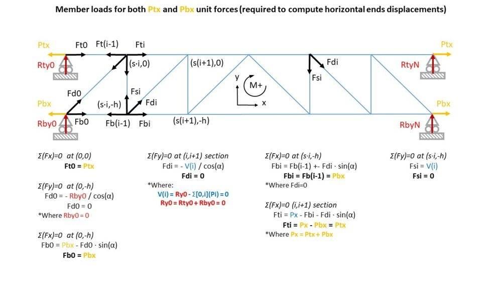 Truss_Fig4_PhysicsForums.jpg