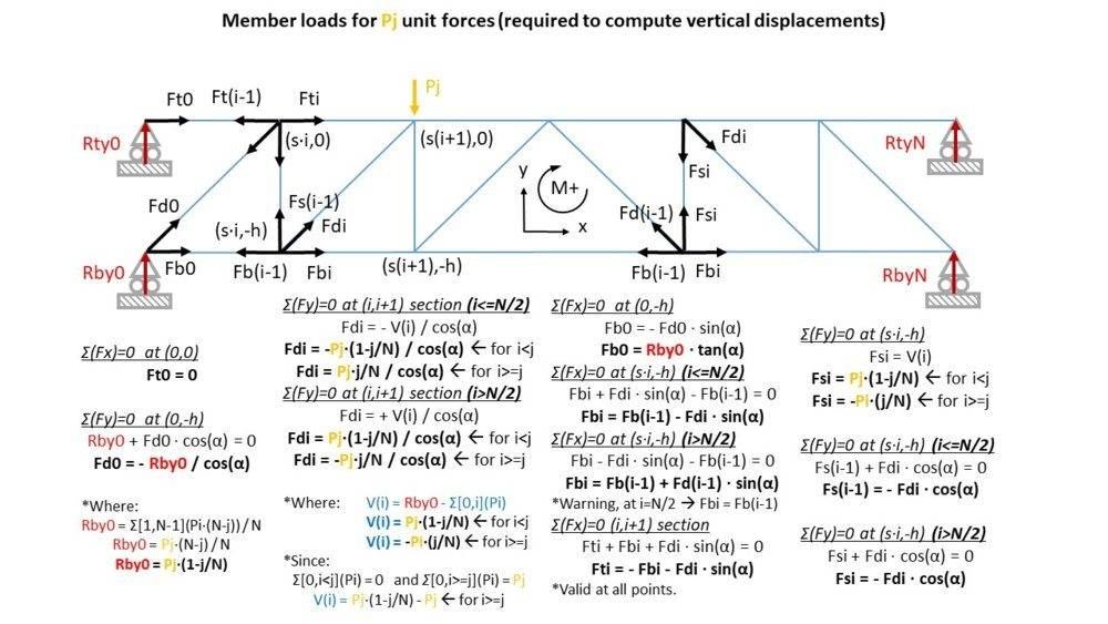 Truss_Fig5_PhysicsForums.jpg