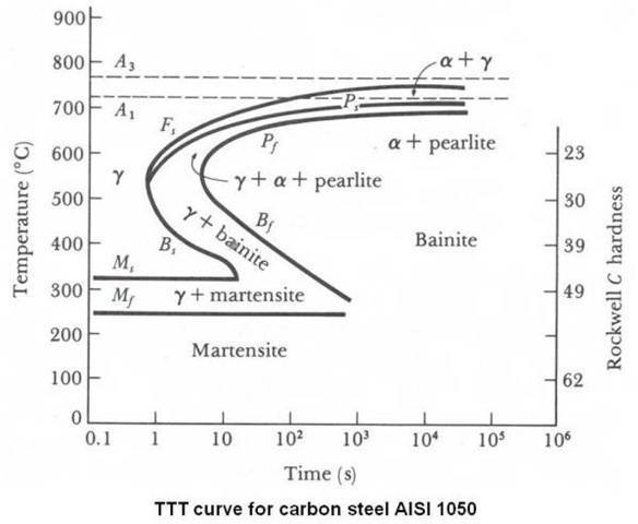 Austenite to ferrite and martensite physics forums ttt curve for carbon steel aisi 1050g ccuart Images