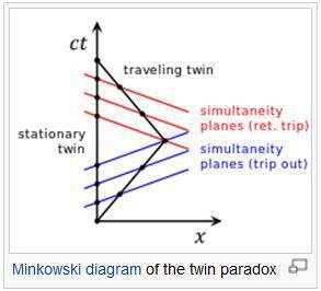 TwinParadox_Wiki.jpg