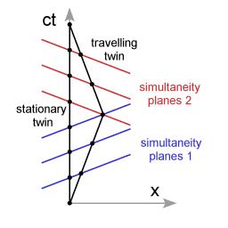 Twins_paradox_diagram04.png
