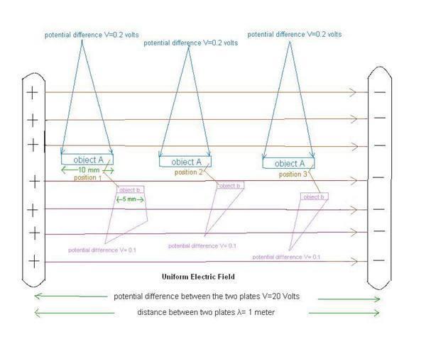 uniform electric field.JPG
