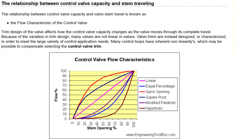 Calculating percentage change in flow rate through a valve