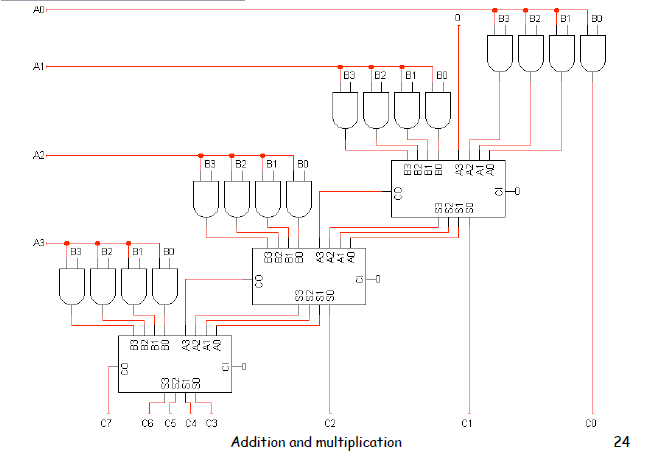 Digital Logic 4 Adder