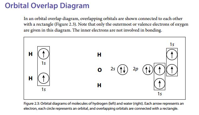 Drawing Orbital Overlap Diagram For Ammonia Physics Forums