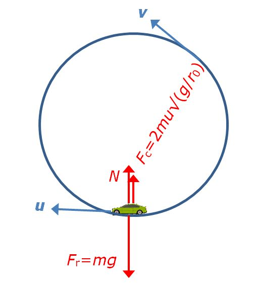 Coriolis Force In Rotating Space Station Physics Forums