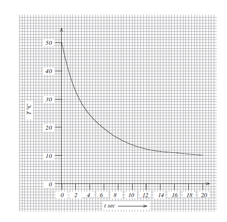 Mathematical relationship of a thermocouple | Physics Forums