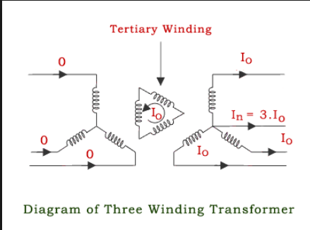 Delta Tertiary Winding | Physics Forums