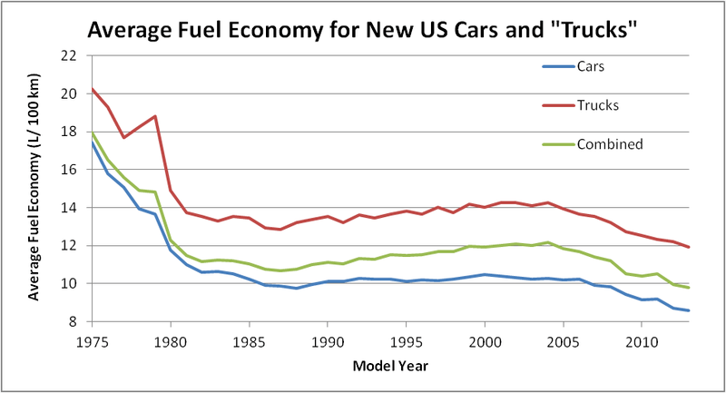 US-fuel-efficiency-trends-for-new-vehicles.png