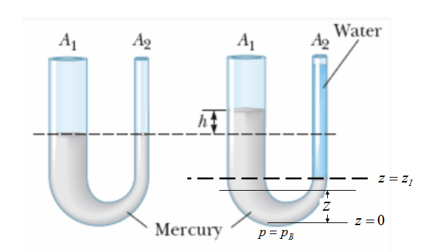 Pressure related problem with mercury and water in a u