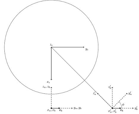 vektorin_Muunnos_Koord_Valilla_1.png