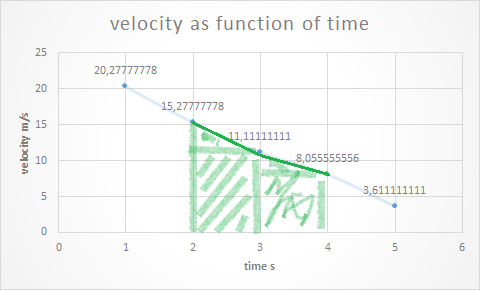 velocity and time car braking displacement.png