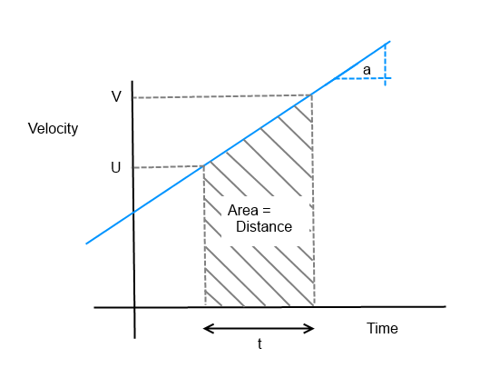 Velocity vs time.png