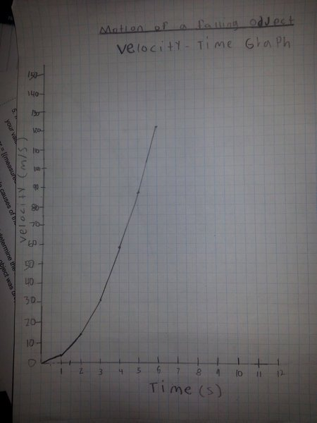 velocity_time__graph__of_a_falling_object_at_ff_by_marleycake-d9vzef4.jpg