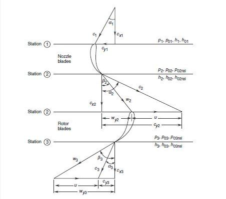 Velocity_triangle_for_an_axial_turbine_stage.jpg