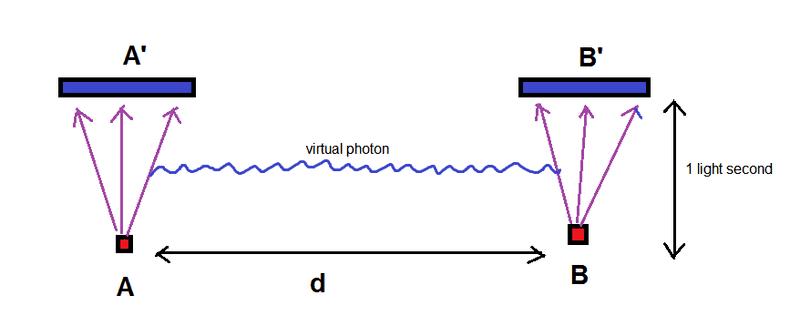 virtual_photon.png