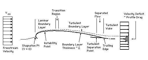 Viscosity and Boundary Layers.jpg