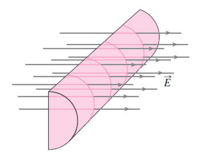 how to find the electric field produced by a cylinder