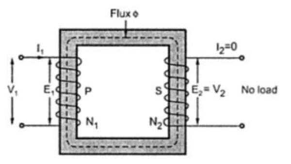 Phasor diagram of no load ideal transformer physics forums vufgig ccuart Image collections
