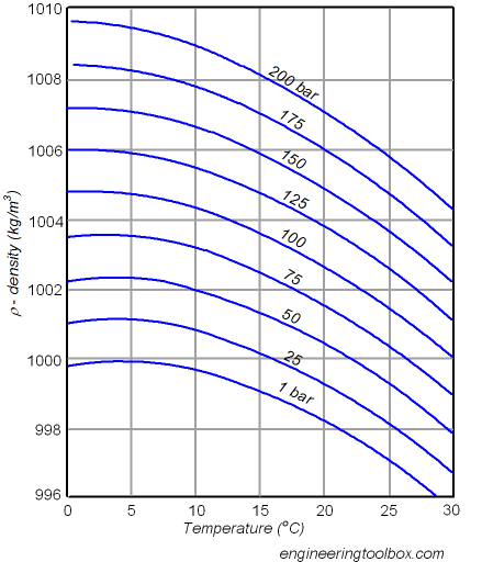 water-density-temperature-pressure_2.png