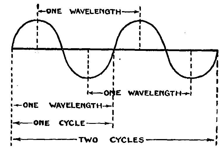 How To Find Wavelength With Only Distance