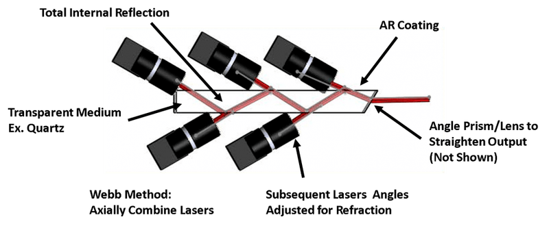 Webb Method Axially Combine Mutiple Lasers.png
