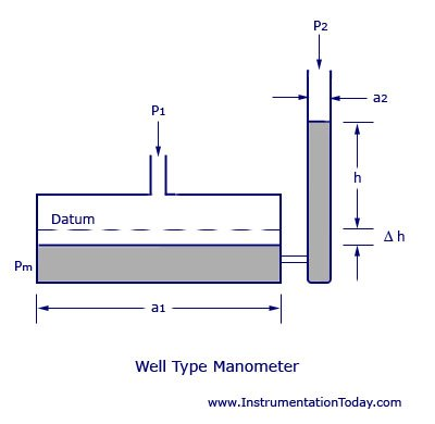 Well-Type-Manometer.jpg