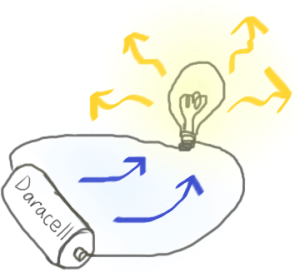 what-is-energy-lightbulb1-300x277.png