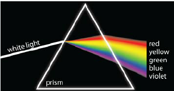 White-light-incident-on-a-triangular-prism-left-side-disperses-and-creates-a-rainbow.png