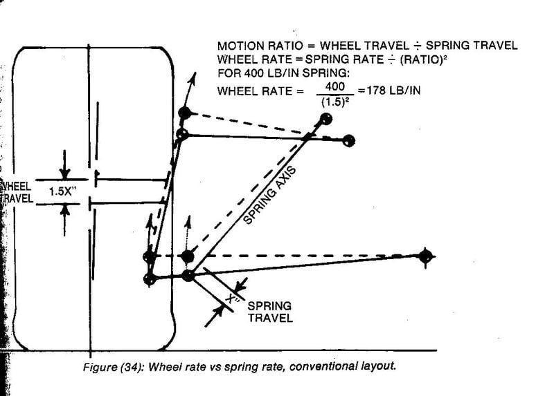Race car suspension Class   Physics Forums