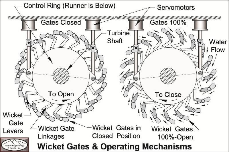 Wicket Gates Operation.jpg