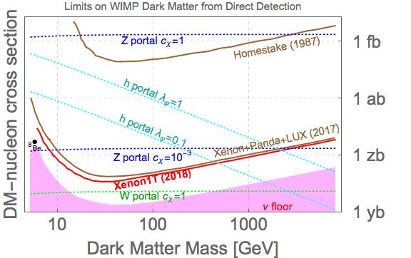 WIMPsDirectDetection.png
