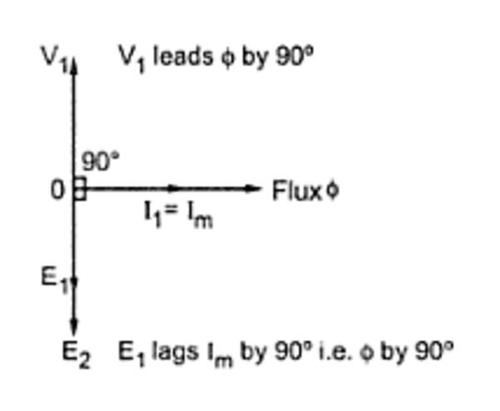 Phasor diagram of no load ideal transformer physics forums wnvopg ccuart Image collections