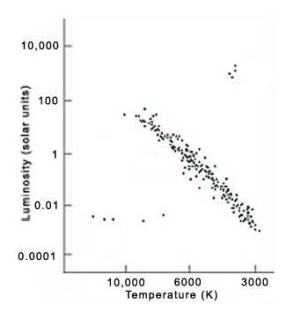 H r diagram star cluster physics forums the fusion of science wvw1fyog ccuart Choice Image