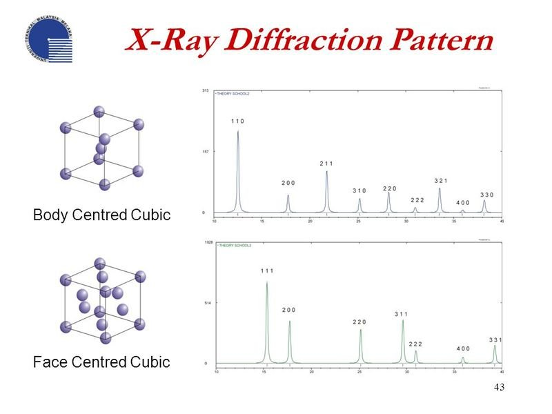 X-Ray+Diffraction+Pattern.jpg